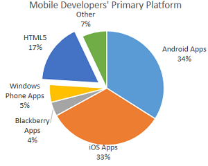 Mobile App by Technology Type