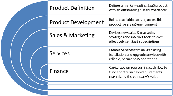 Product Definition, Product Development, Sales & Marketing, Services, DevOps, Finance