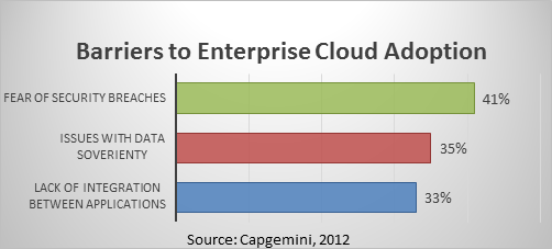 Barriers to Enterprise Cloud Adoption