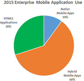 Enterprise Mobile Application Use