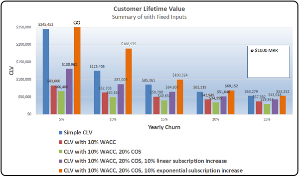 CLV Graphs Summary-2