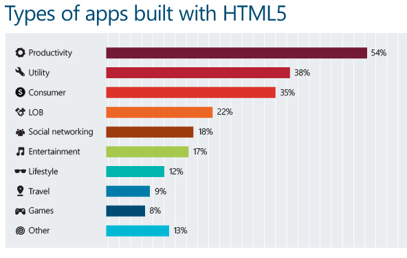 Mobile Apps build with HTML5