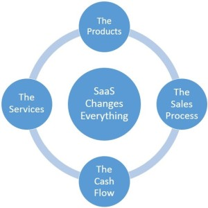 SaaS Changes Everything
