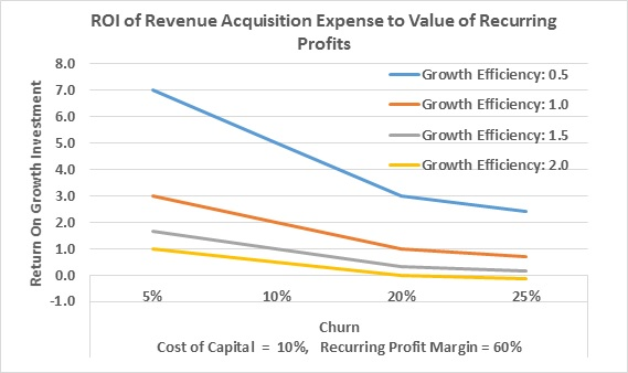 ROI of Revenue Acquisition Costs