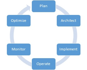 SaaS Operations Improvement Cycle