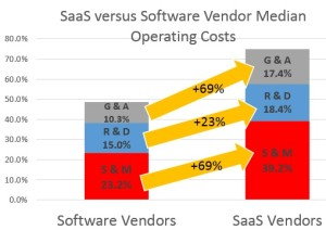 SaaS vs Software Operational Costs