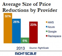IaaS price reductions by provider