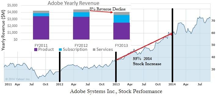 Adobe Stock Performance following SaaS Conversion