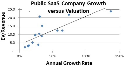 SaaS Company Growth versus Valuation