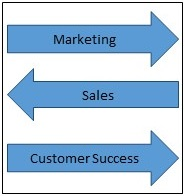 SaaS Marketing, Sales, & Customer Success